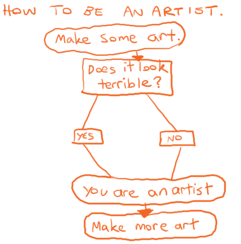 How to Be an Artist-Final